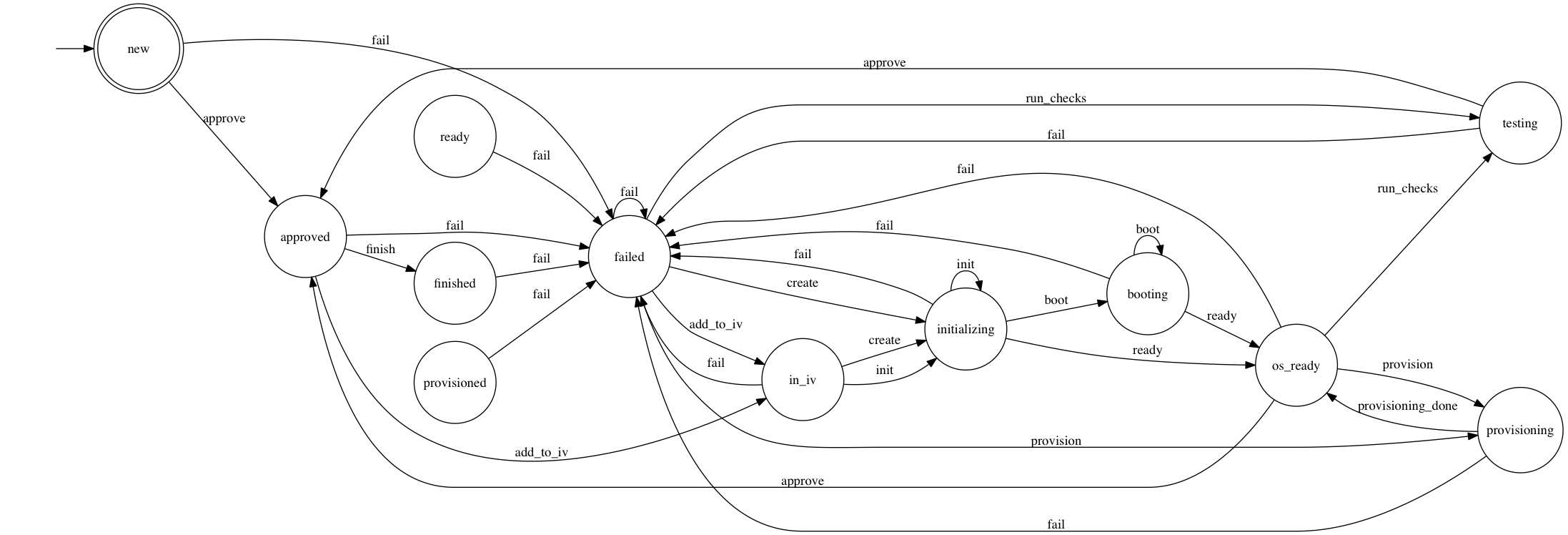 Transitions Pypi Examples Of State Transition Diagrams Diagram Example