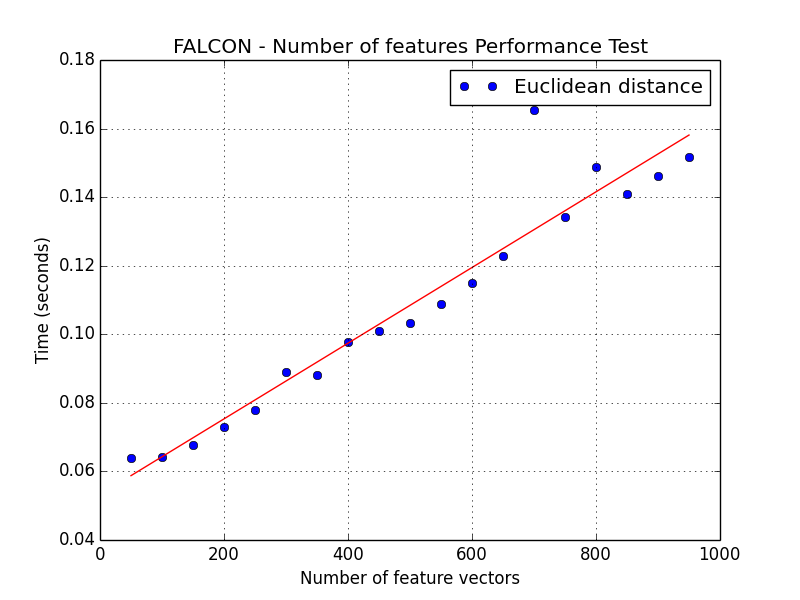 https://raw.githubusercontent.com/icaoberg/falcon/dev/images/number_of_feature_performance-euclidean_distance.png
