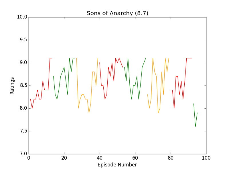 https://raw.githubusercontent.com/leosartaj/tvstats/master/data/graphs/sonsOfAnarchy.png