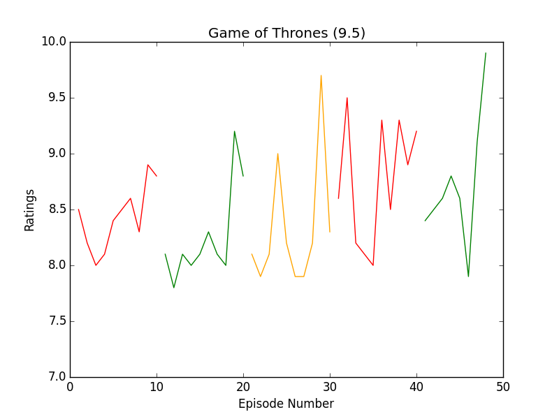 https://raw.githubusercontent.com/leosartaj/tvstats/master/data/graphs/gameOfThrones.png
