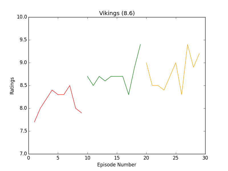 https://raw.githubusercontent.com/leosartaj/tvstats/master/data/graphs/vikings.png