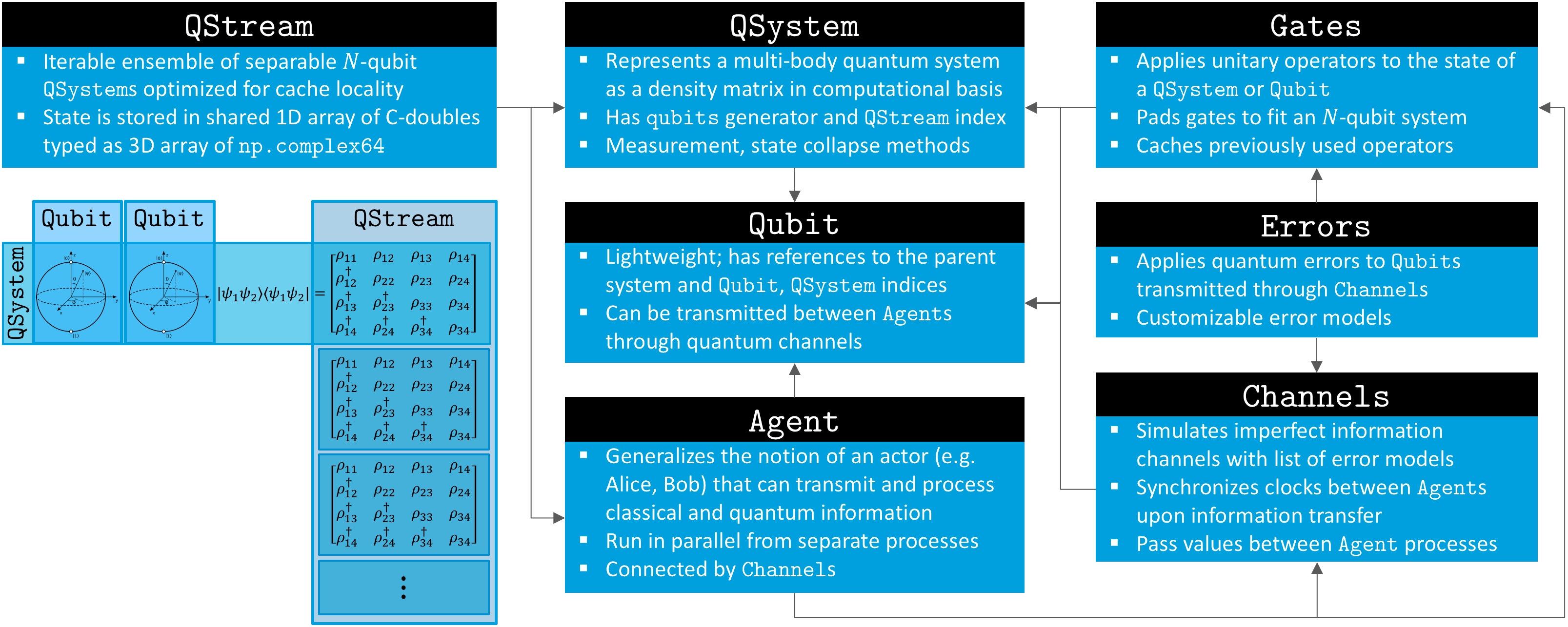 Overview of SQUANCH framework structure