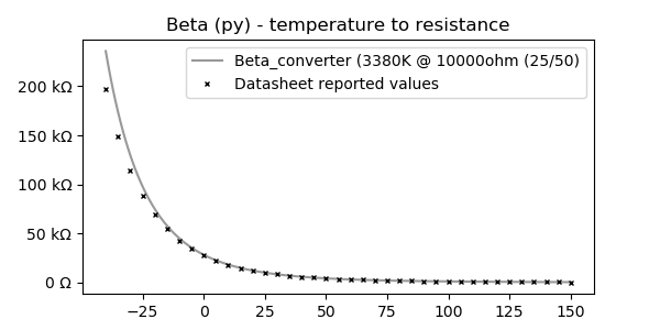 Beta temperature to resistance chart