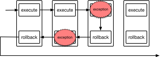Rollback exceptions