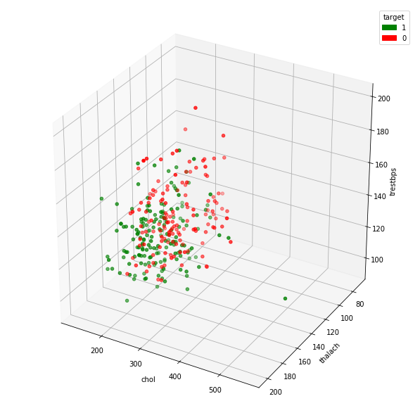 Grouped 3d_scatter