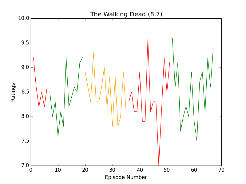 https://raw.githubusercontent.com/leosartaj/tvstats/master/data/graphs/theWalkingDead.png