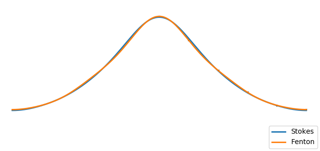 A comparison of Stokes and Fenton waves of fifth order
