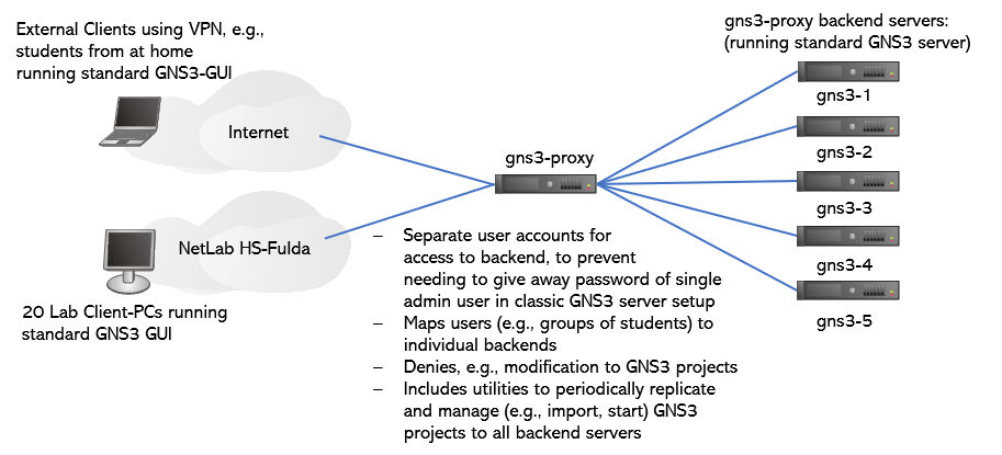 gns3 proxy setup figure including external clients, backend servers and the proxy in the middle as well as its functions