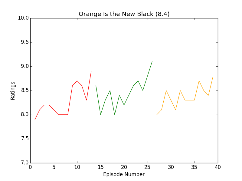 https://raw.githubusercontent.com/leosartaj/tvstats/master/data/graphs/orangeIsTheNewBlack.png