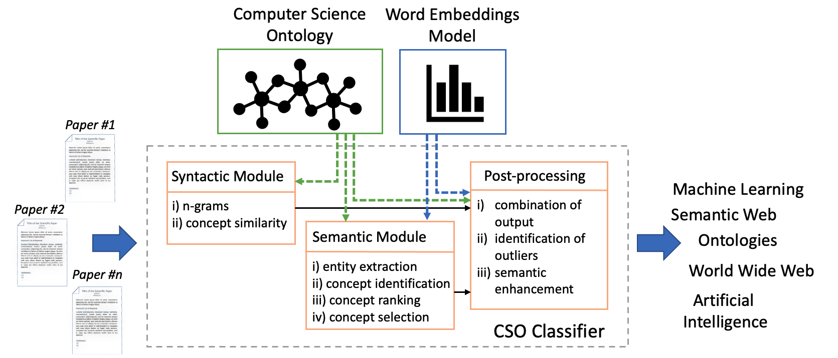 Framework of CSO Classifier