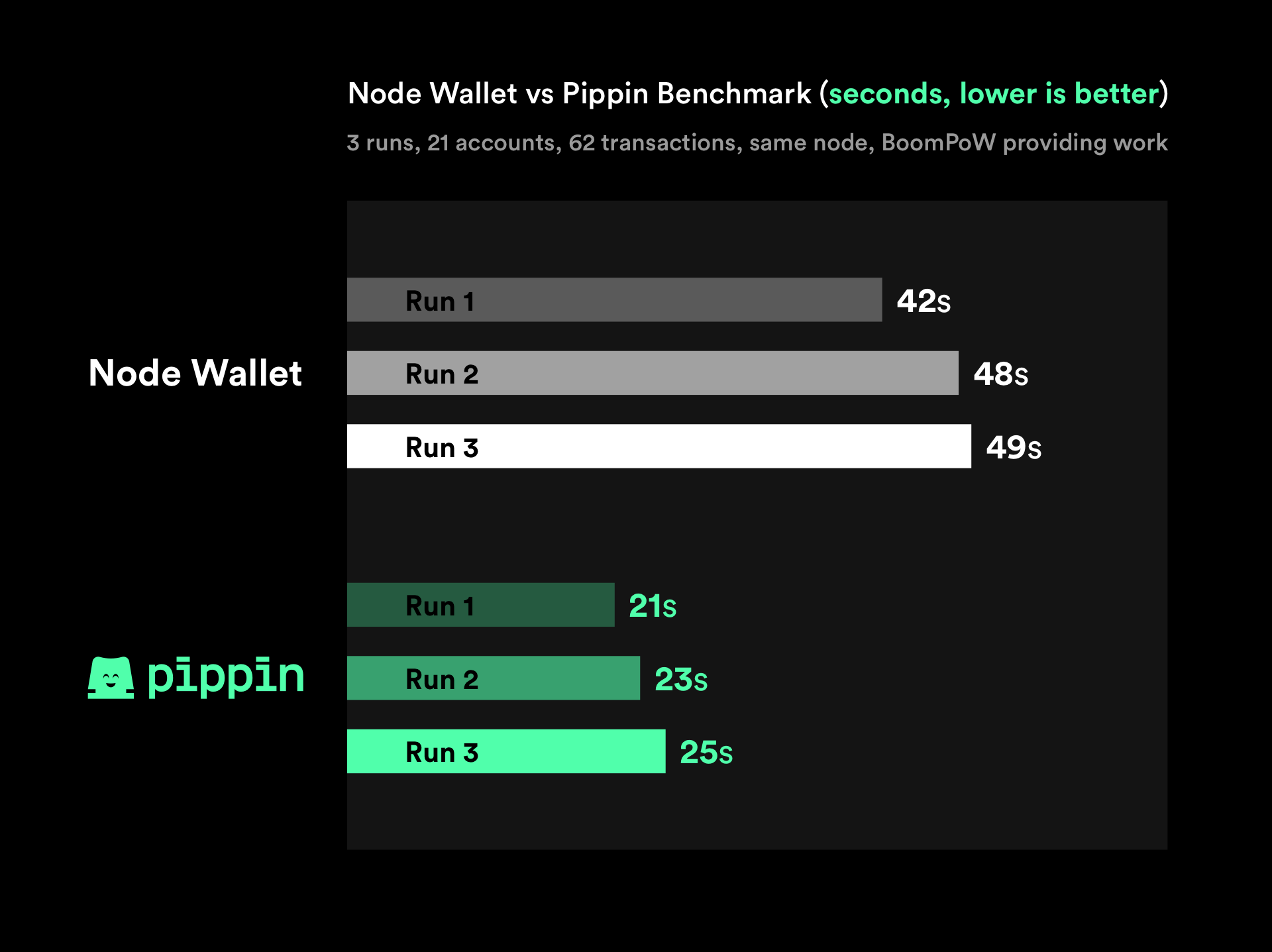 Pippin Benchmarks