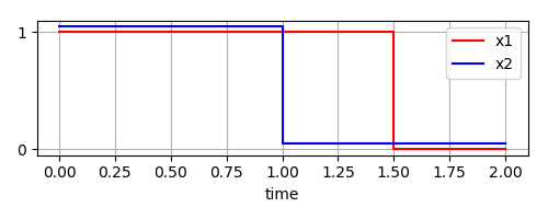Two variables, two delays history
