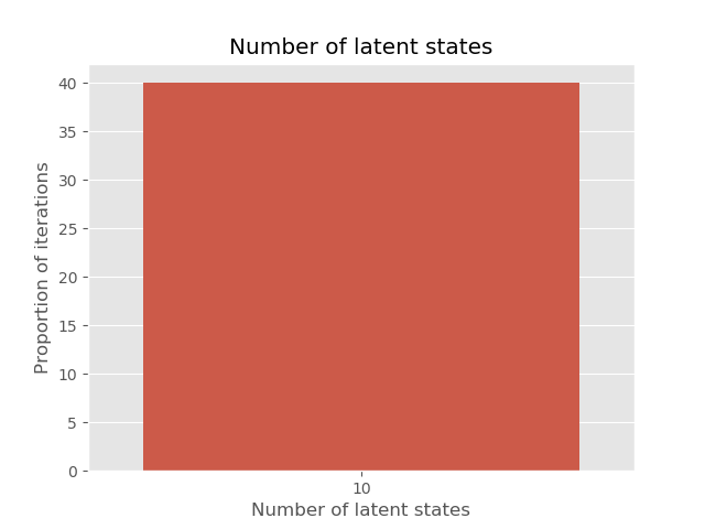 State counts