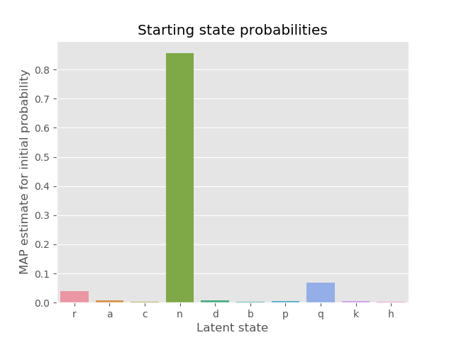 MAP initial probabilities