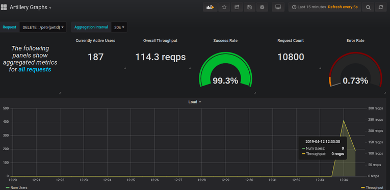 Grafana Dashboard Sample