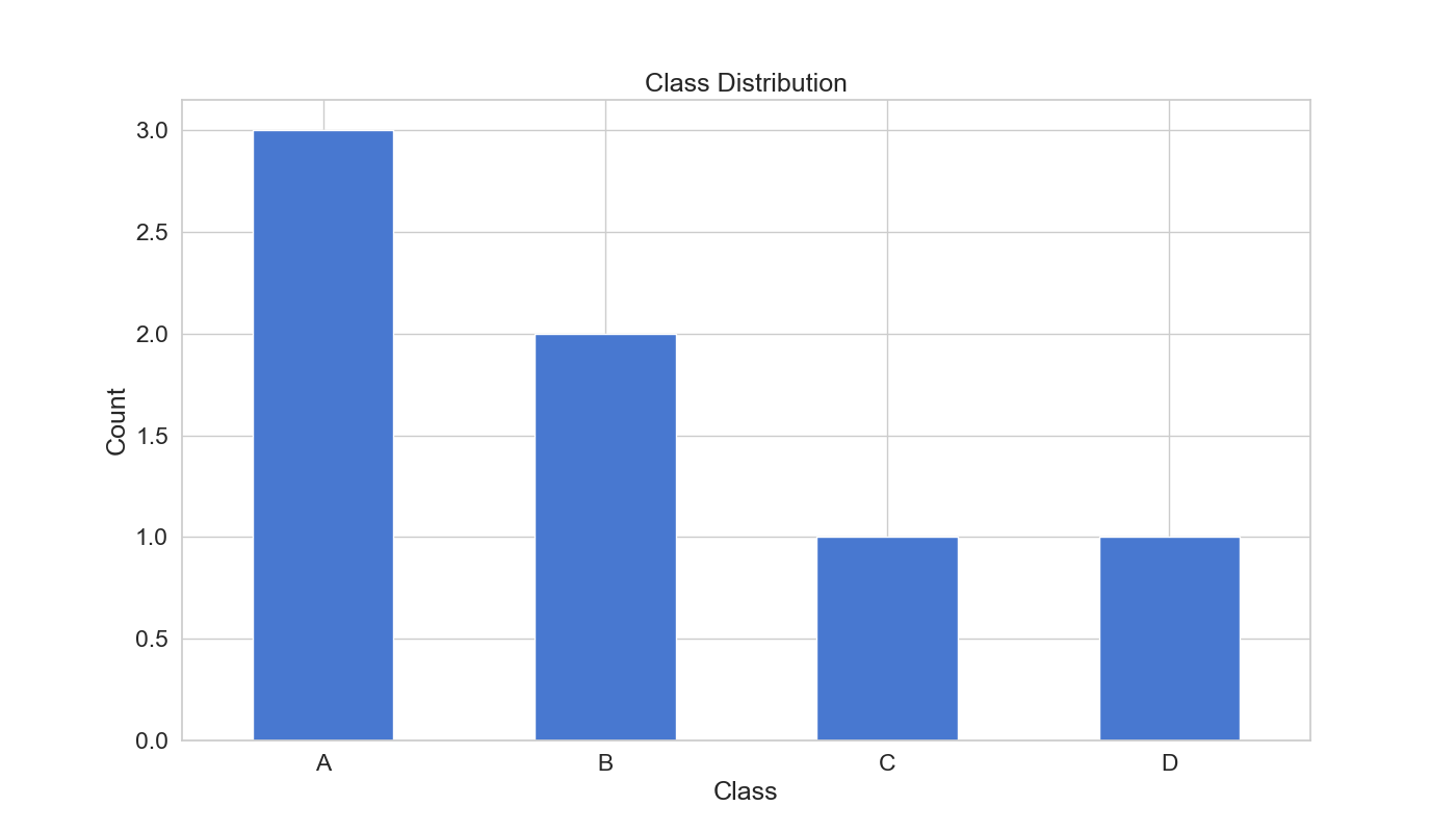 Column Distribution