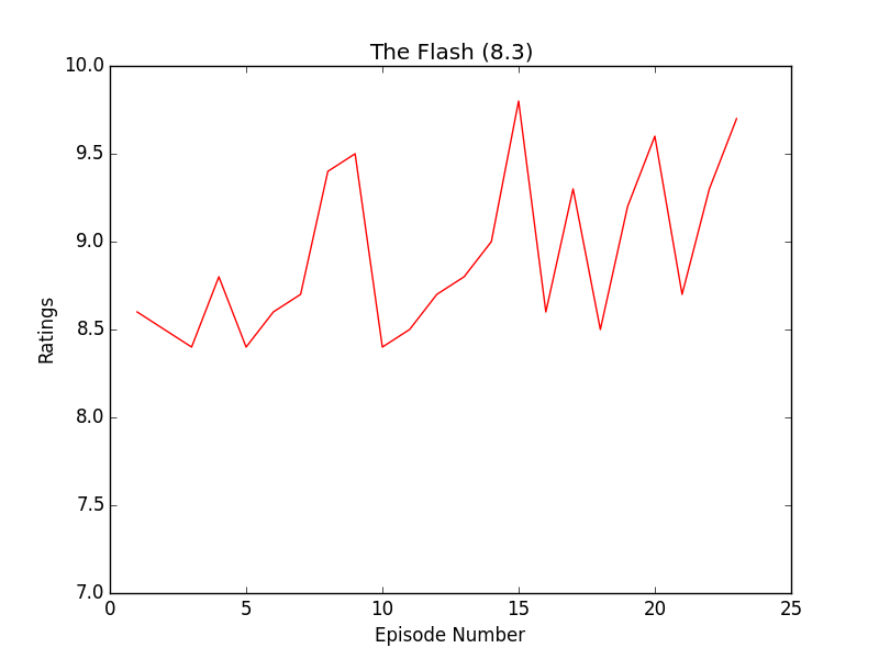 https://raw.githubusercontent.com/leosartaj/tvstats/master/data/graphs/flash.png