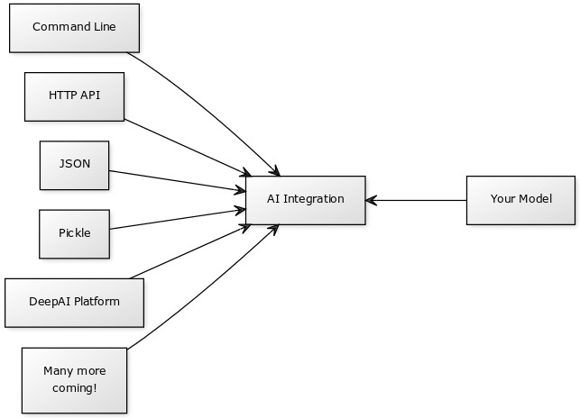 Diagram showing integration modes