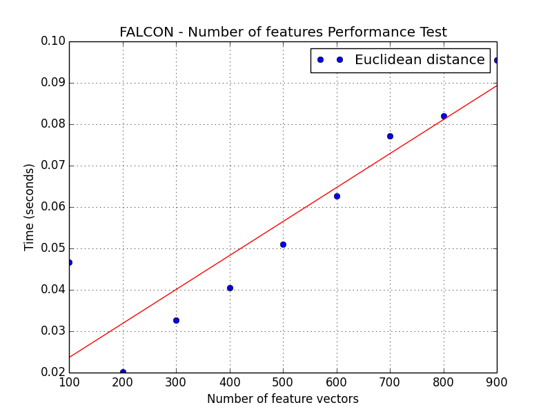 https://raw.githubusercontent.com/icaoberg/falcon/master/images/number_of_feature_vectors_performance-euclidean_distance.png