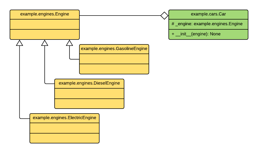 https://raw.githubusercontent.com/wiki/ets-labs/python-dependency-injector/img/engines_cars/diagram.png