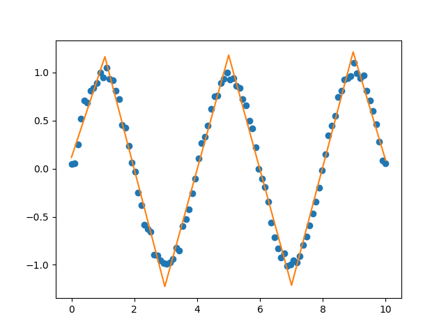 Example of a continuous piecewise linear fit to a sine wave.