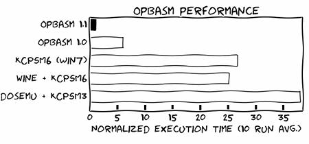 http://kevinpt.github.io/opbasm/_images/opbasm_perf.png