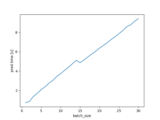 cpu inference time chart showing roughly 1 prediction per second