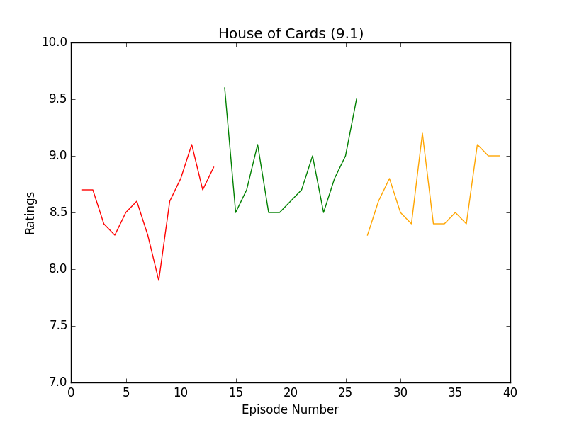 https://raw.githubusercontent.com/leosartaj/tvstats/master/data/graphs/houseOfCards.png