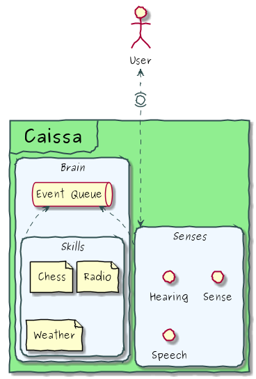 Overview of the different components of Caissa