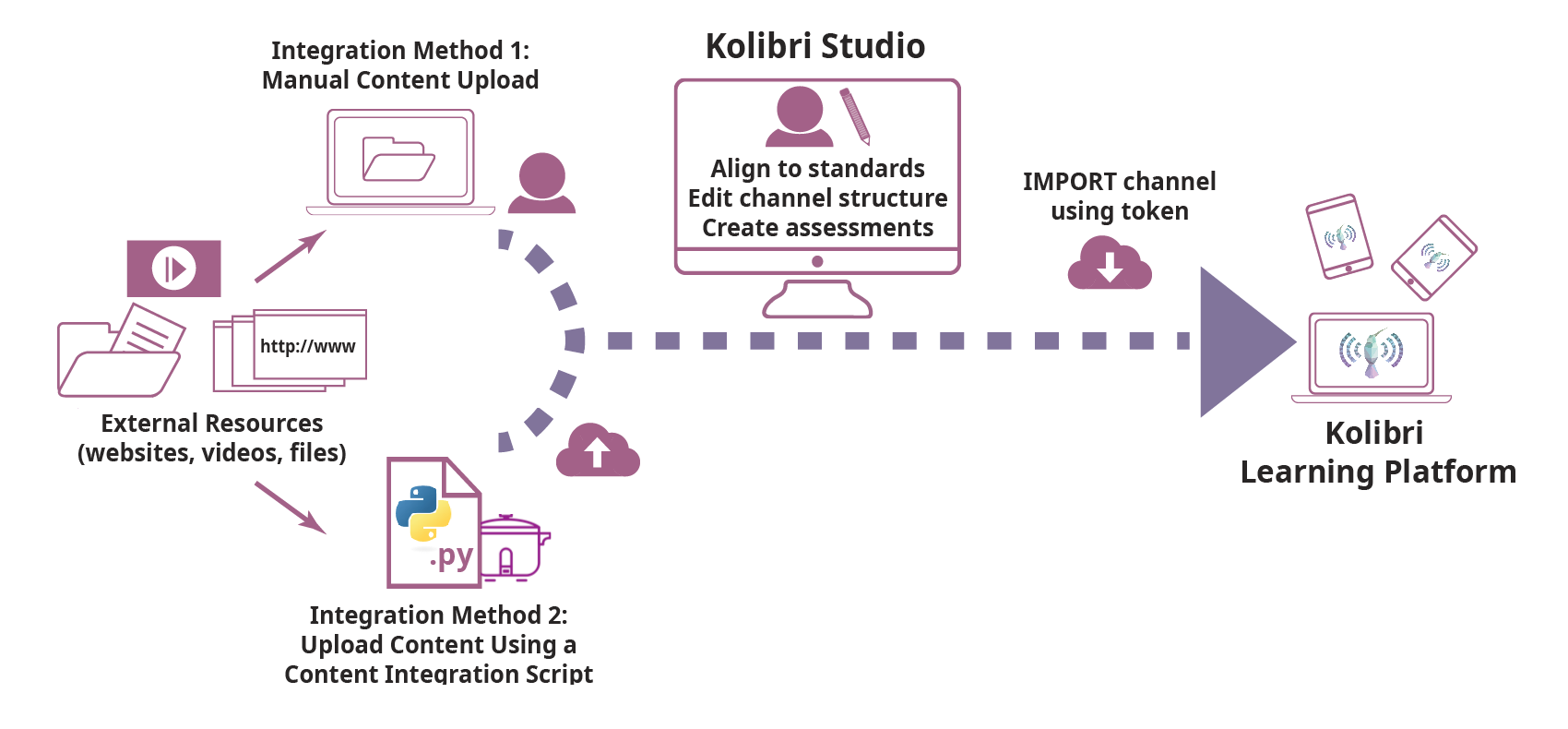 The Kolibri Content Pipeline