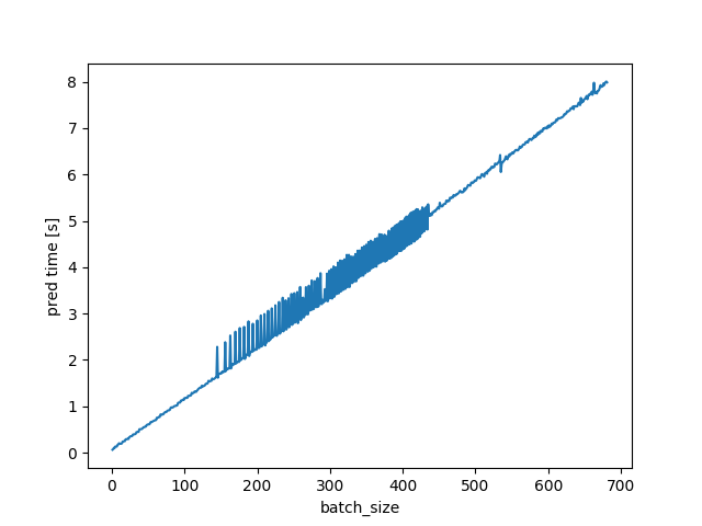 gpu inference time chart showing roughly 100x speedup over CPU to approximately 100 per second
