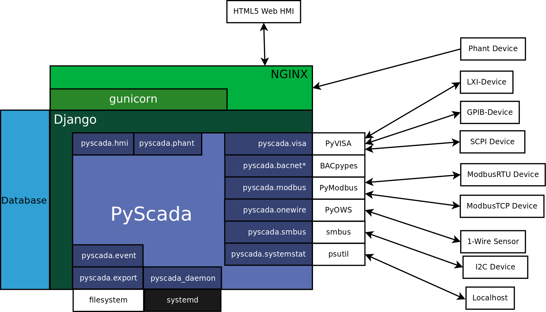Pyscada Pypi Hmi Wiring Diagram Dependencies Core