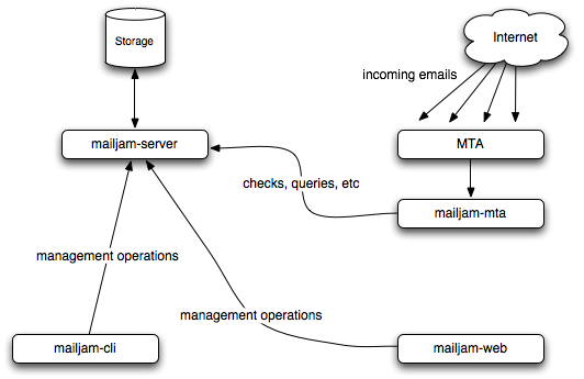 Scheme of the architecture behind Mailjam